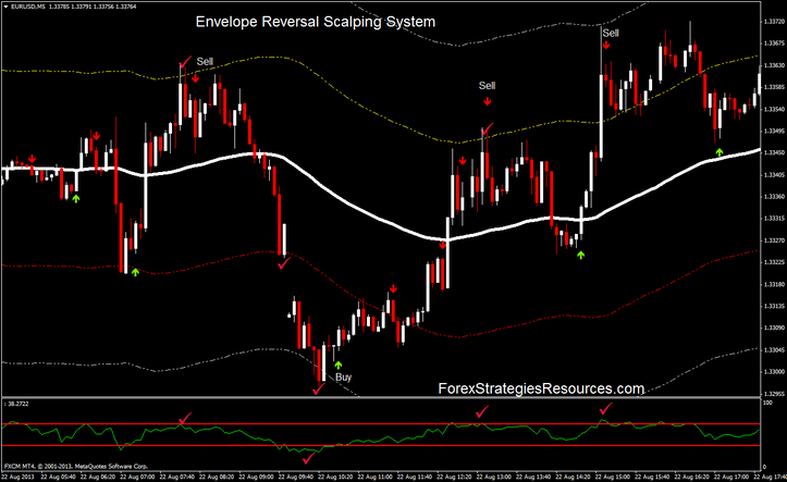 Envelope Reversal Scalping System