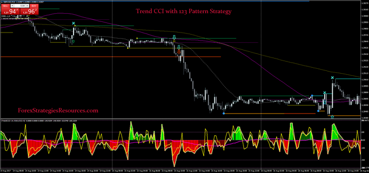 Trend CCI with 123 Pattern Strategy.