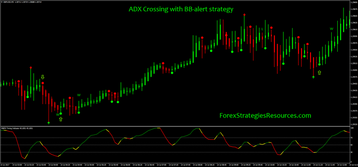 ADX Crossing with BB-alert strategy