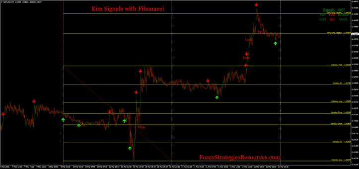 I trading signals