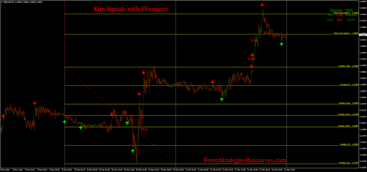 Kim Signals with Fibonacci. Reversal trading