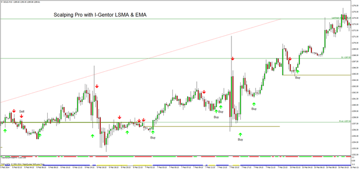 Scalping Pro with I-Gentor LSMA & EMA