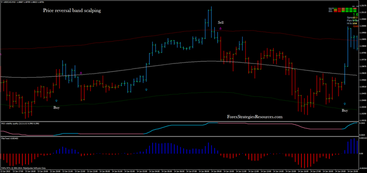 price reversal band scalping in action.