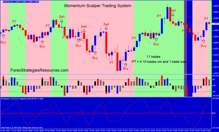 Momentum scalping trading strategy