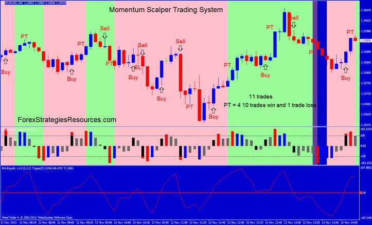 Momentum scalping trading strategy