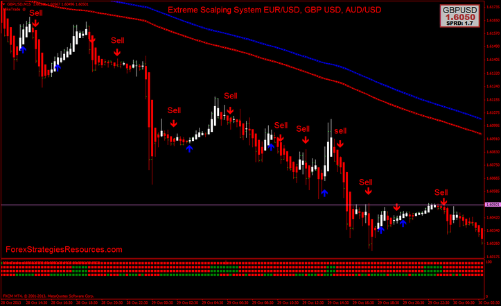Eur/usd scalping trading system v2.0 indicators