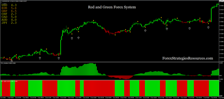 Red and Green Forex System 15 min time frame