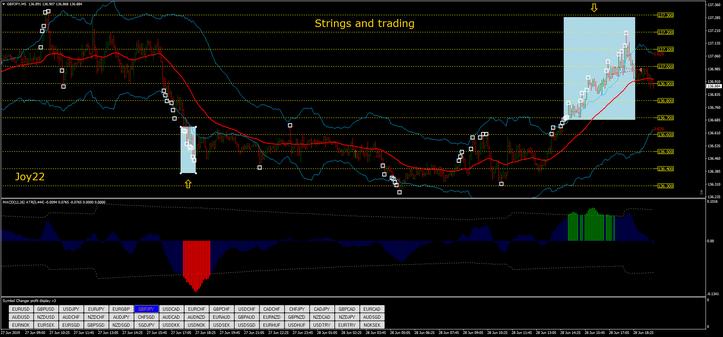 Strings, ATR, MACD, Strategy