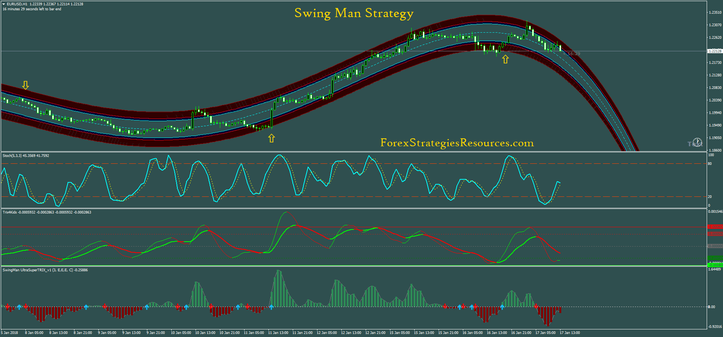 Swing Man Strategy