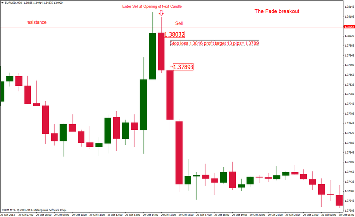 Picture 2 ,The fade the break forex  strategy