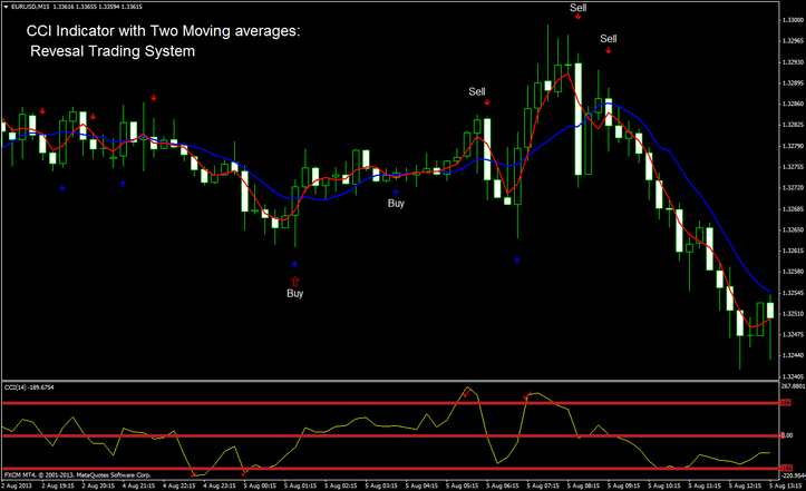 CCI Indicator with Two Moving averages: Reversal Trading System