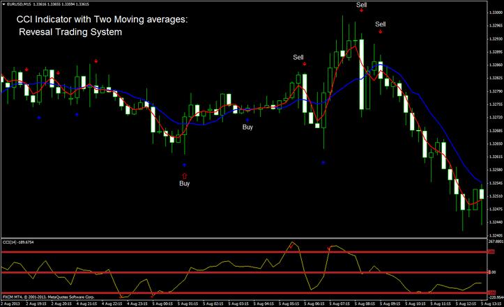 Moving average reversal trading system