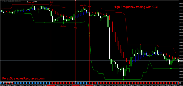 High frequency forex trading strategy