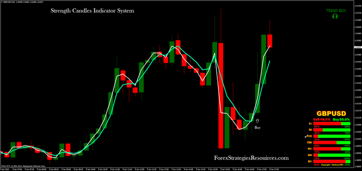 Strength Candles Indicator System