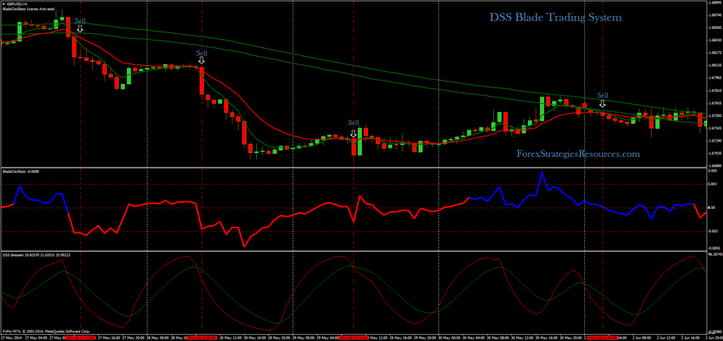 DSS Blade Trading System
