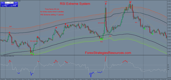 RSI Extreme System in action 30 min time frame