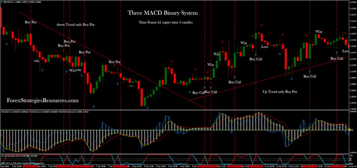 Three MACD Binary System Time Frame H1 GBP/USD Expiry time 3 candles, Trading in the trend.