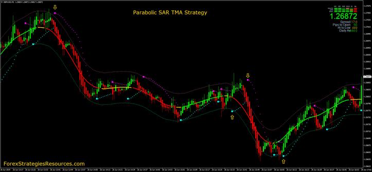 Parabolic SAR TMA Strategy