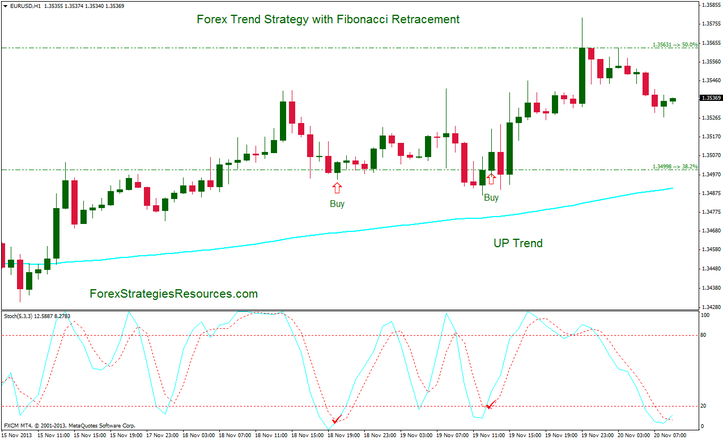 Forex trend Strategy with Fibonacci rettracement