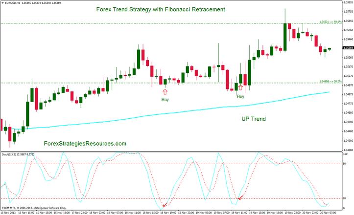 Fibonacci trading signals