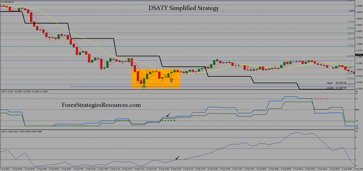 DSATY Simplified Strategy
