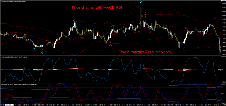 Price channel with MACD RSI trading reversal