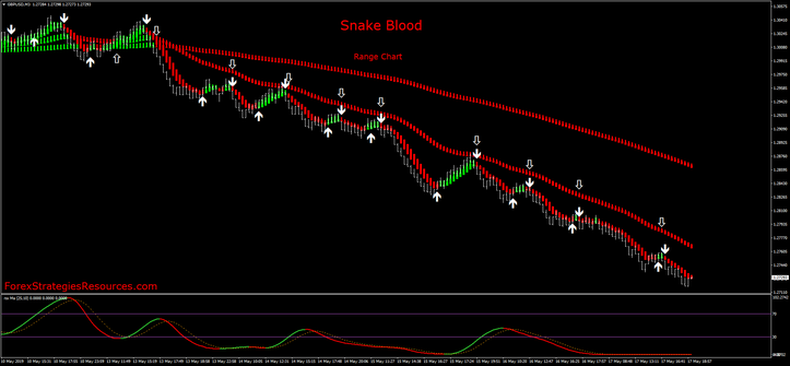 Snake Blood Strategy