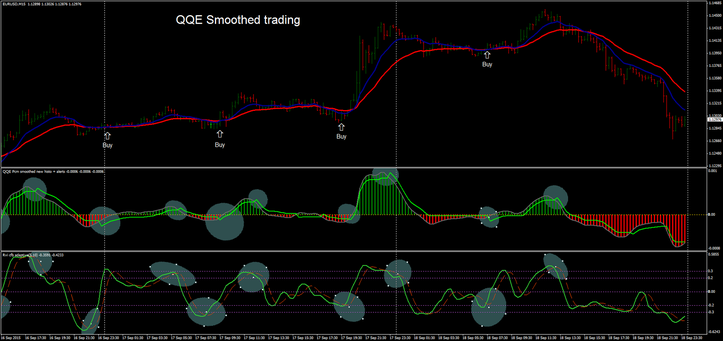 QQE Smoothed Trading with EMA's