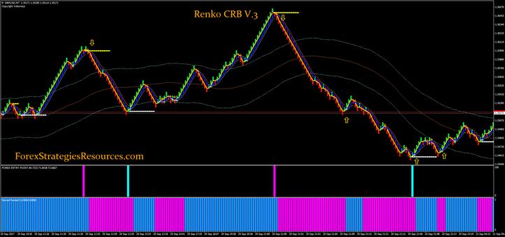 Renko CRB  V.3 free