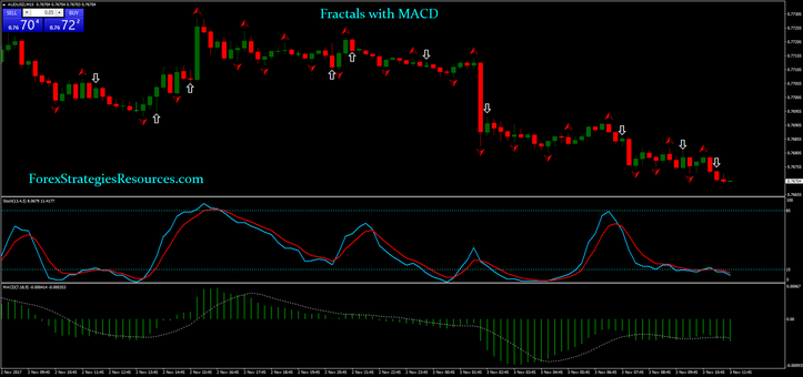 Fractals with MACD