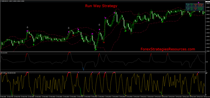 Run Way Strategy
