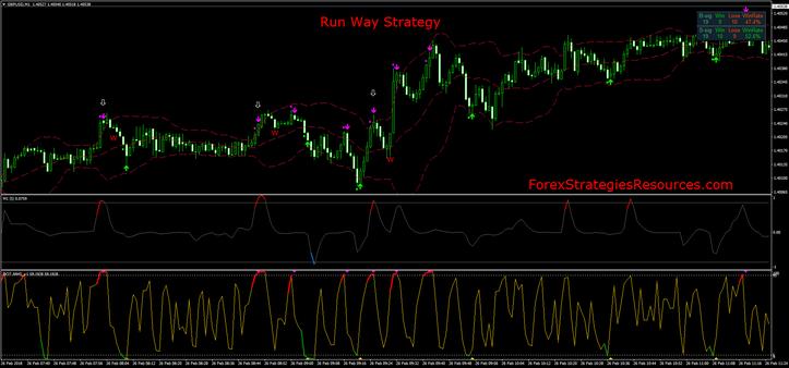 Run Way Strategy