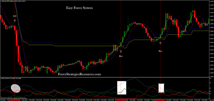 Forex easy systems