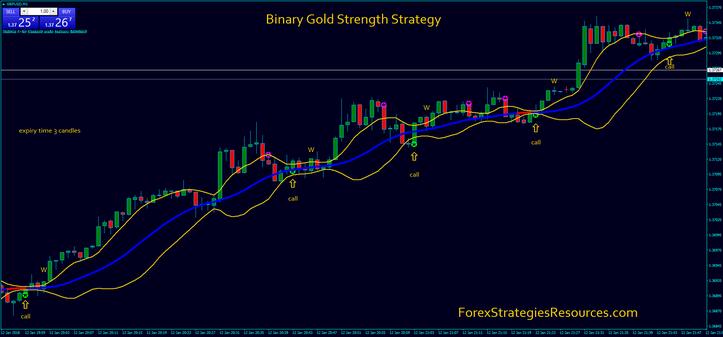 Binary Options Strength Strategy