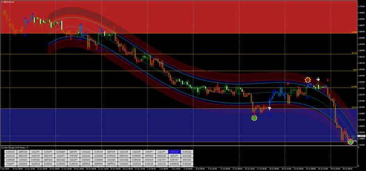 AutoFib Trading Zone
