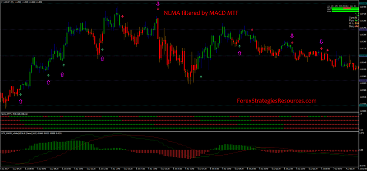NLMA filtered by MACD MTF
