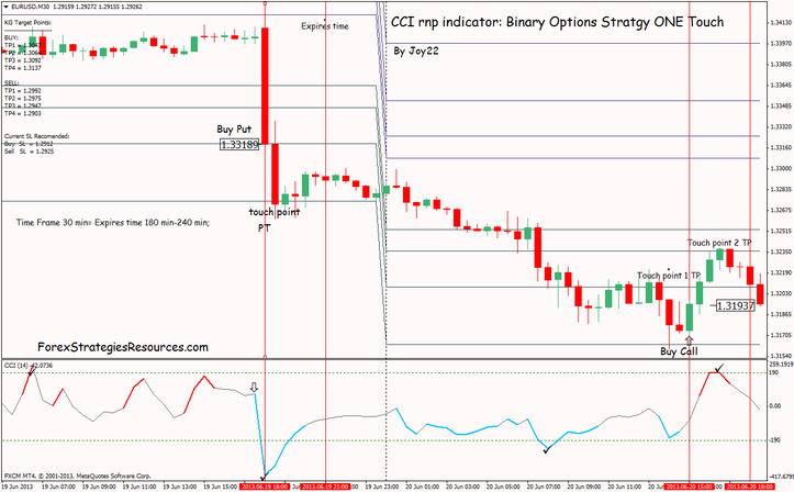 Binary Options Strategy: CCI rpn indicator