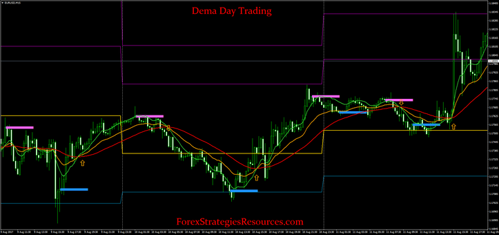 Day trading strategies fx