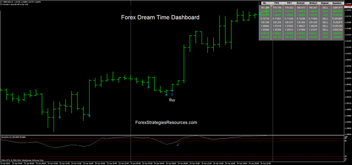 Forex Dream Time Dasboard with Pin Bar