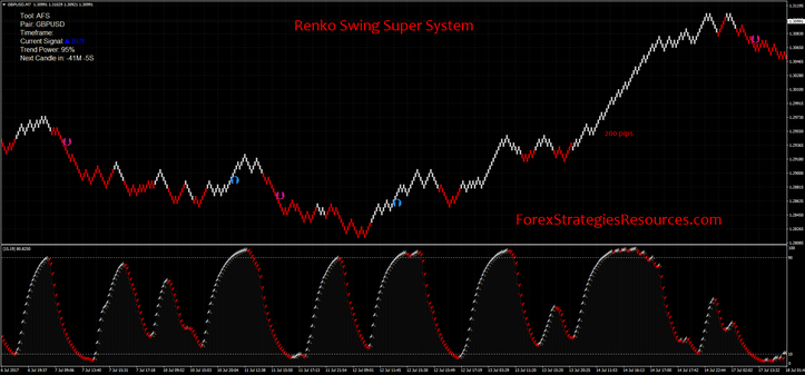 Renko Swing Super System