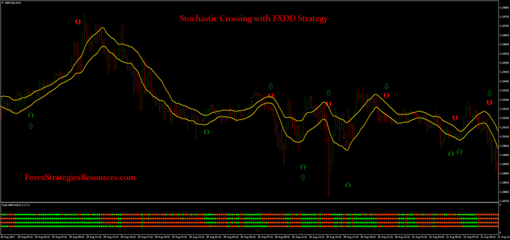 Stochastic Crossing with FXDD Strategy