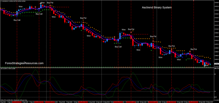 s AscTrend Binary system AUD/USD 4H Time Frame