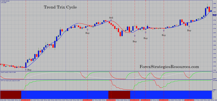 Trend Trix Cycle