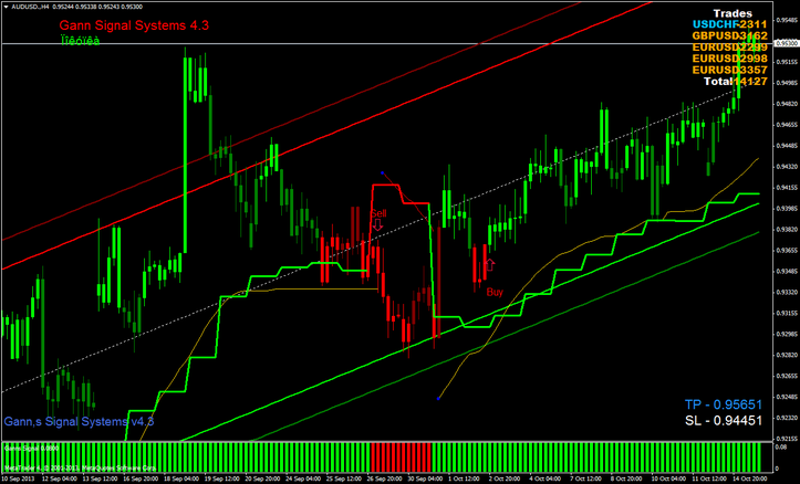 Gann trader x trading system