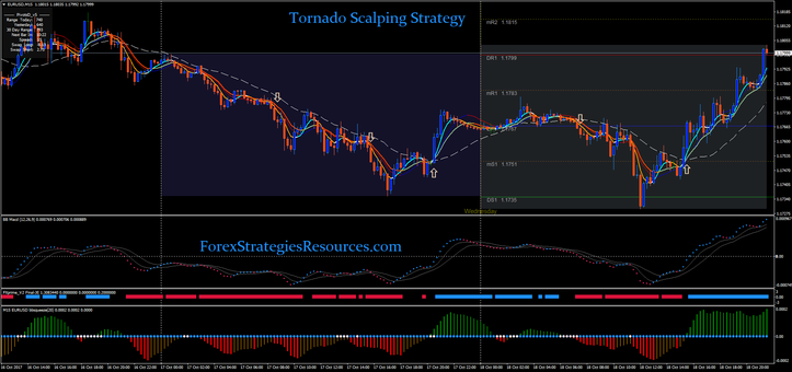 Tornado Scalping Strategy