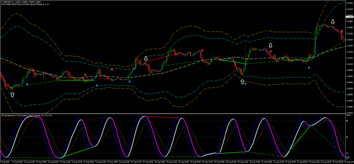 Super Stochastic DA TT MQ4 Overbought and oversold trading zones