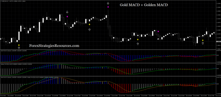 Gold MACD + Golden MACD  and Asctrend