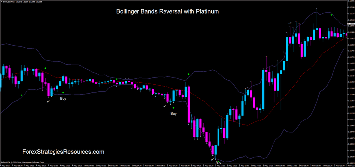 Bollinger Bands Reversal Signals - Key Candlestick Patterns To Follow With Bollinger Bands