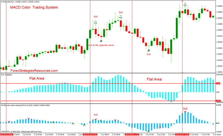 Macd forex system