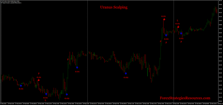 Uranus scalping ultra speculative trading
